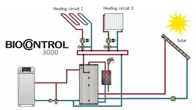 Herz bio control 3000 hot water preperation