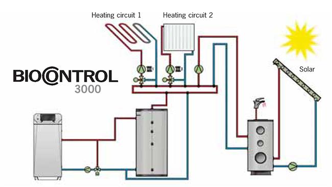 Herz bio control 3000