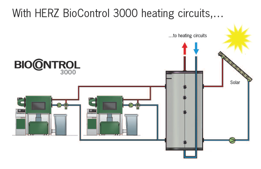 Biofire heating circuits