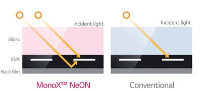 Monox NeON Advantages