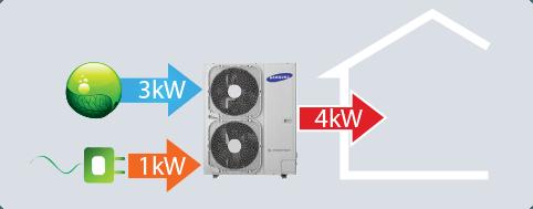 efficient heating