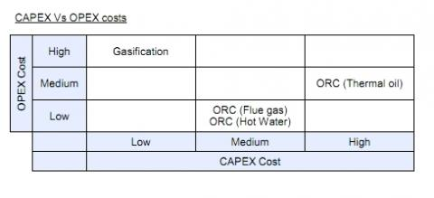 CAPEX Vs OPEX costs_0