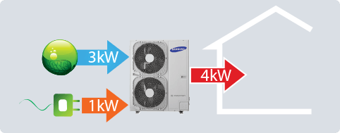 efficient-heating